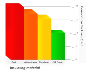 Comparison-of-thermo-insulation