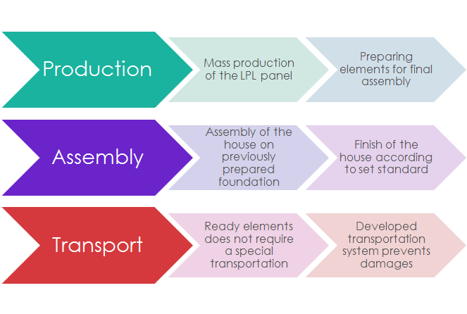 ProductionAssemblyTransport